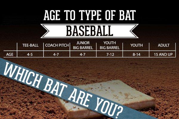 Age To Bat Comparison