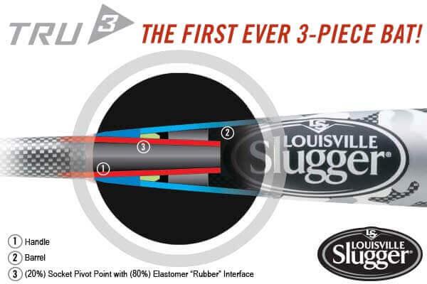 Louisville Slugger's TRU3 Bat Technology